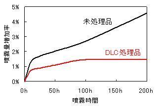DLC噴板の耐摩耗性データ